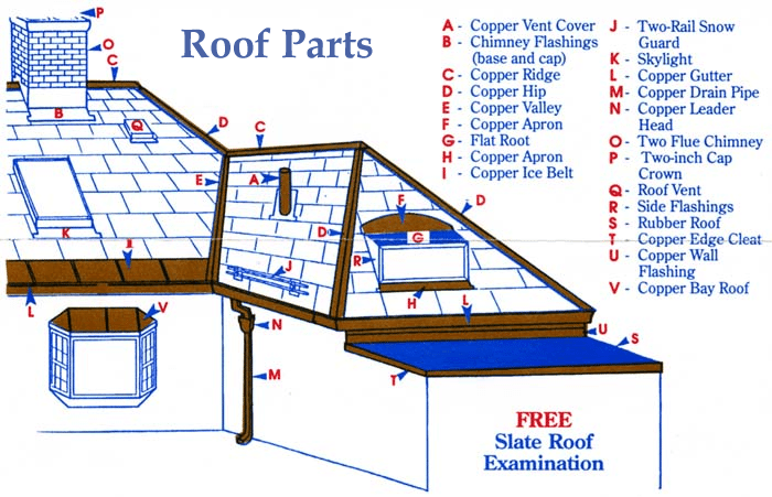 triple m contracting inc - Parts Of A Roof